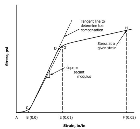 compressive stress-strain curve